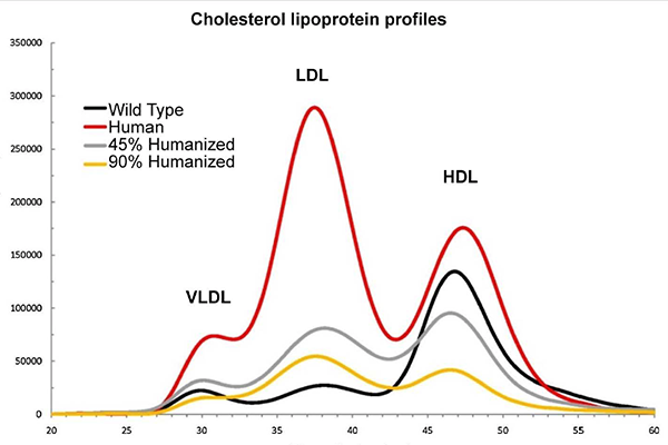 Humanized Mouse Lipoprotein Profiling